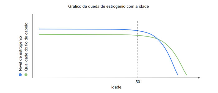 gráfico da queda de estrogênio com a idade